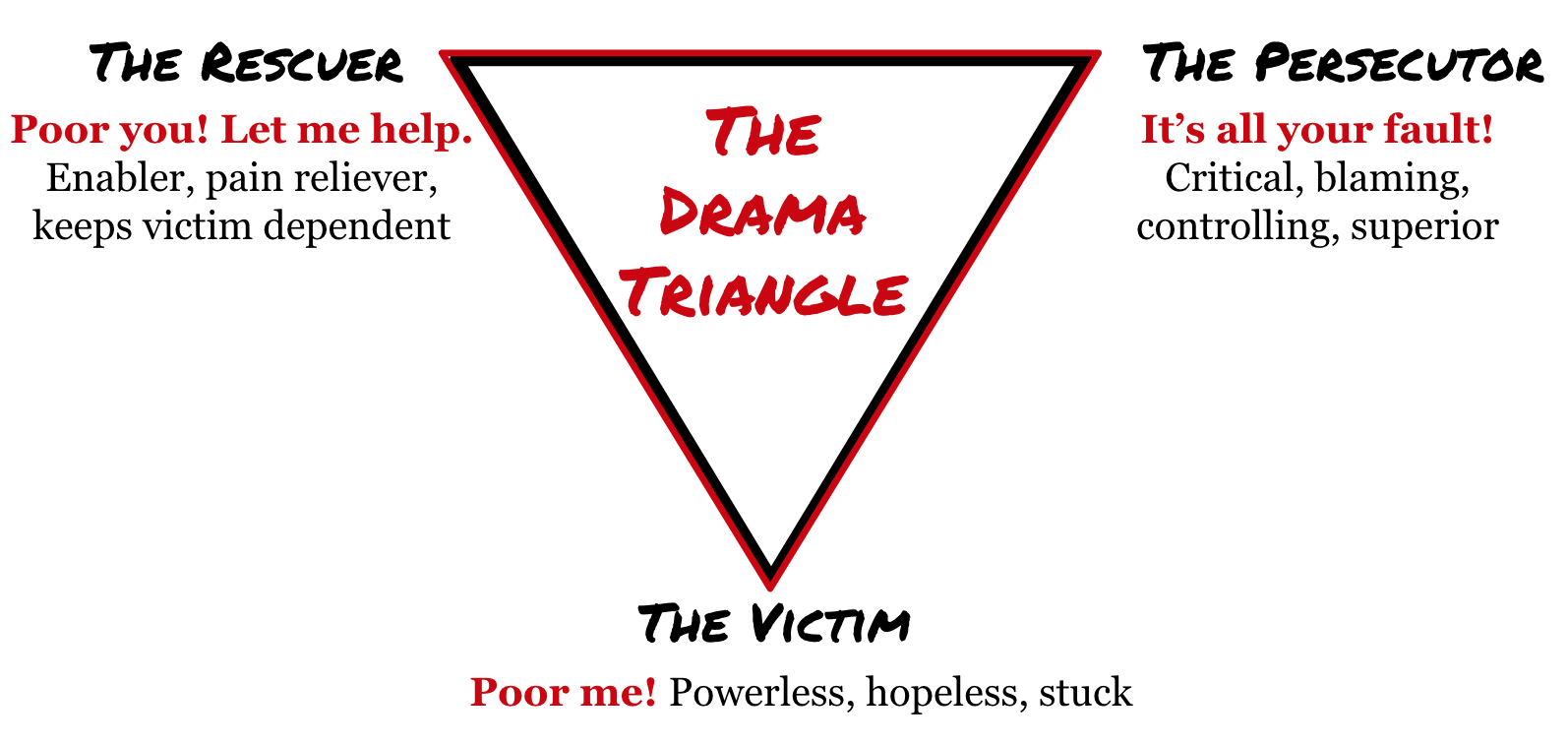 victim mentality People with a victim mentality blame others for their misfortune look for positive solutions to their problems, but don't let them excuse poor performance.