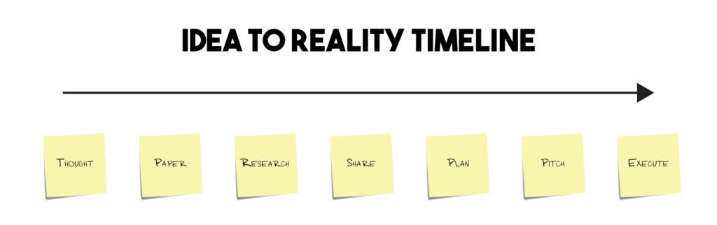 idea-to-reality